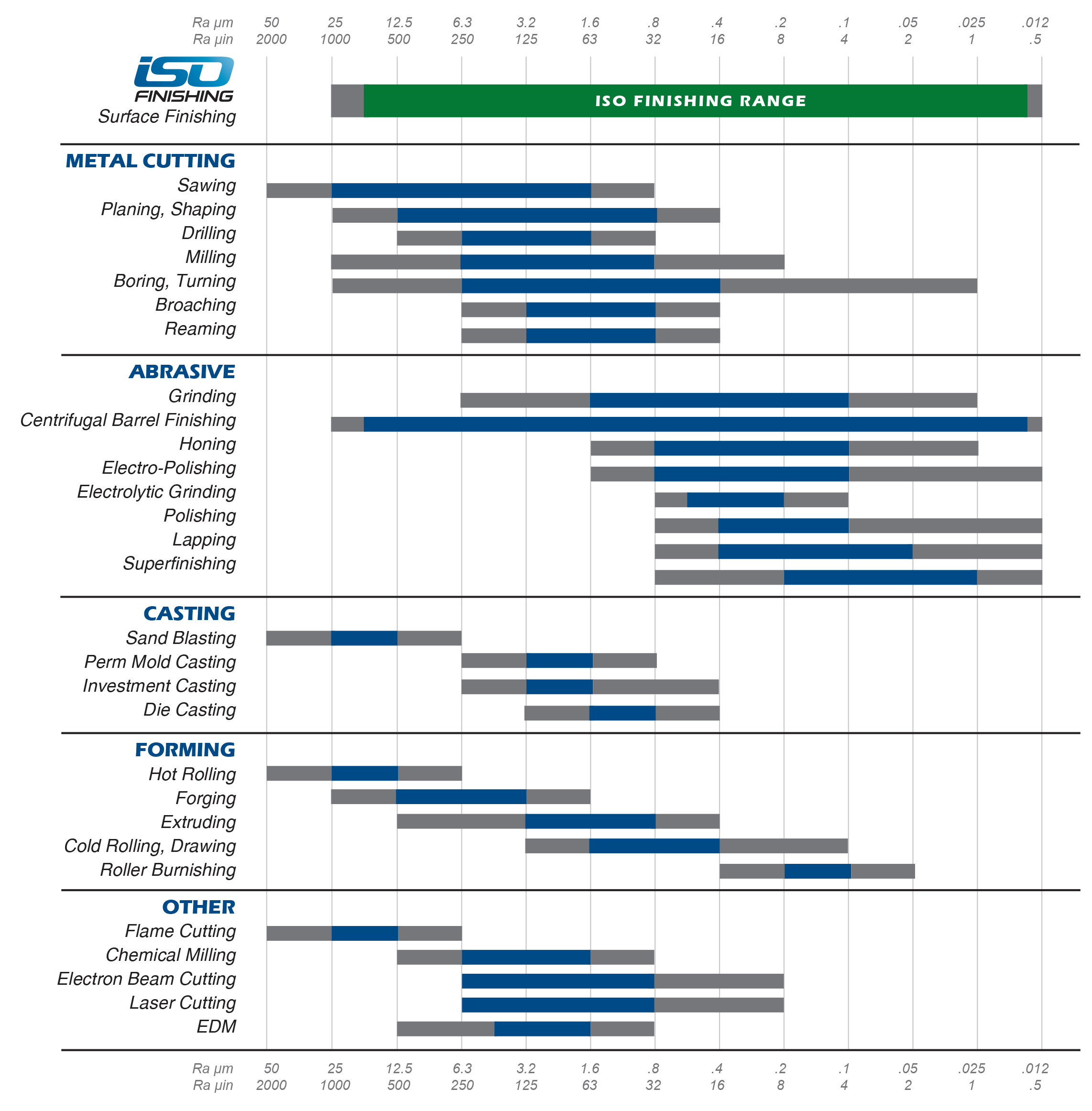 surface-finishing-chart